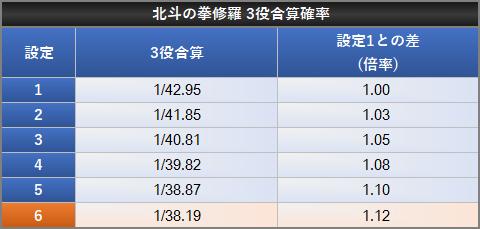 北斗の拳 修羅の国篇 小役確率 通常時設定差3役合算