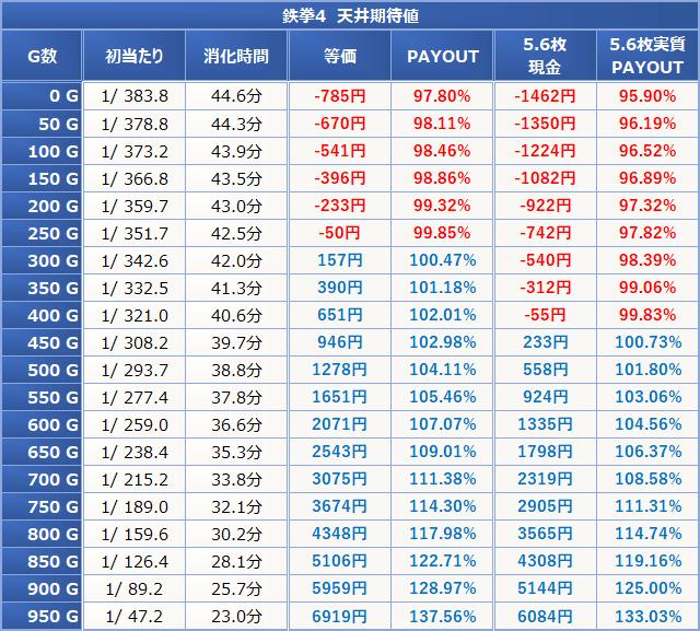 鉄拳4 天井期待値 0826