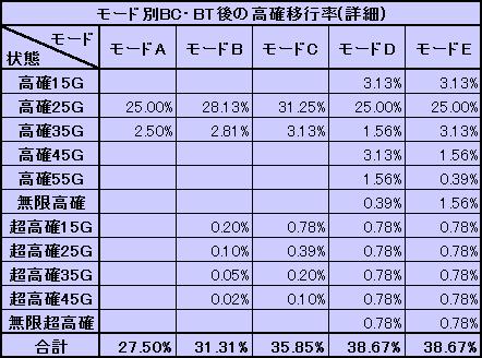 BCBT後の高確移行率 詳細