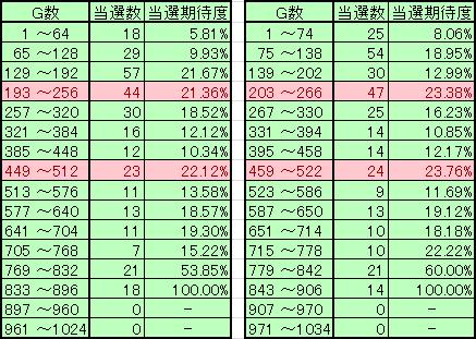 朝イチ統計 64